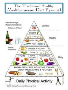Preventing Cancer: Step 1 – Change Your Diet