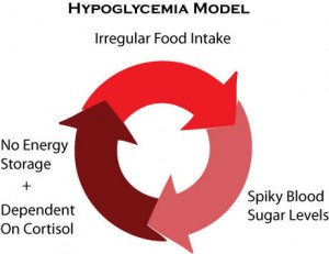 Natural Cures for Hypoglycemia